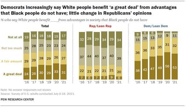 Chart shows Democrats increasingly say White people benefit 'a great deal' from advantages that Black people do not have; little change in Republicans' opinions