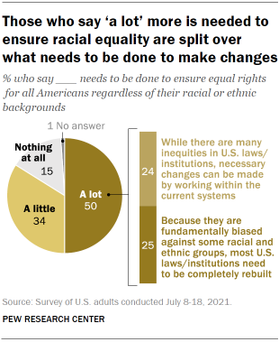Chart shows those who say 'a lot' more is needed to ensure racial equality are split over what needs to be done to make changes