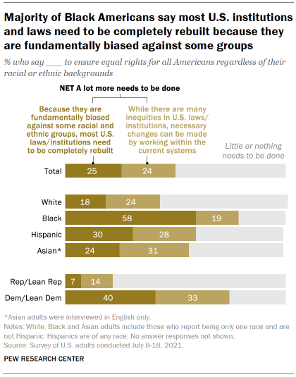 Chart shows majority of Black Americans say most U.S. institutions and laws need to be completely rebuilt because they are fundamentally biased against some groups