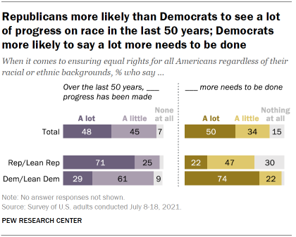 Chart shows Republicans more likely than Democrats to see a lot of progress on race in the last 50 years; Democrats more likely to say a lot more needs to be done