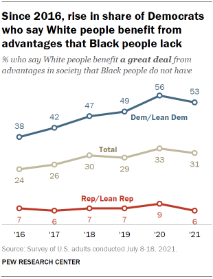 Chart shows since 2016, rise in share of Democrats who say White people benefit from advantages that Black people lack