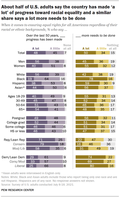 Chart shows about half of U.S. adults say the country has made 'a lot' of progress toward racial equality and a similar share says a lot more needs to be done
