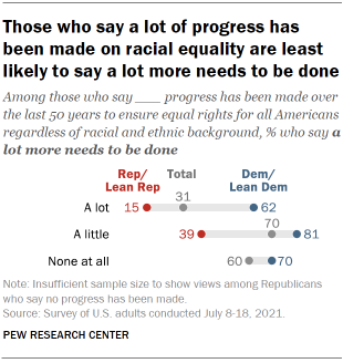 Chart shows those who say a lot of progress has been made on racial equality are least likely to say a lot more needs to be done