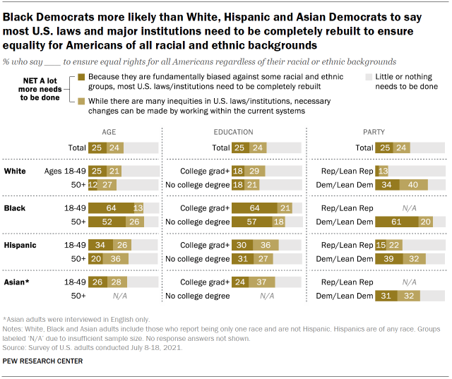 Chart shows Black Democrats more likely than White, Hispanic and Asian Democrats to say most U.S. laws and major institutions need to be completely rebuilt to ensure equality for Americans of all racial and ethnic backgrounds