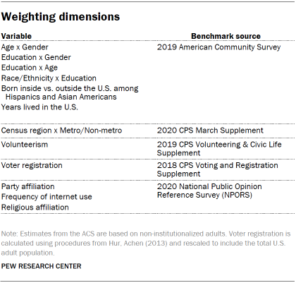 Chart shows weighting dimensions