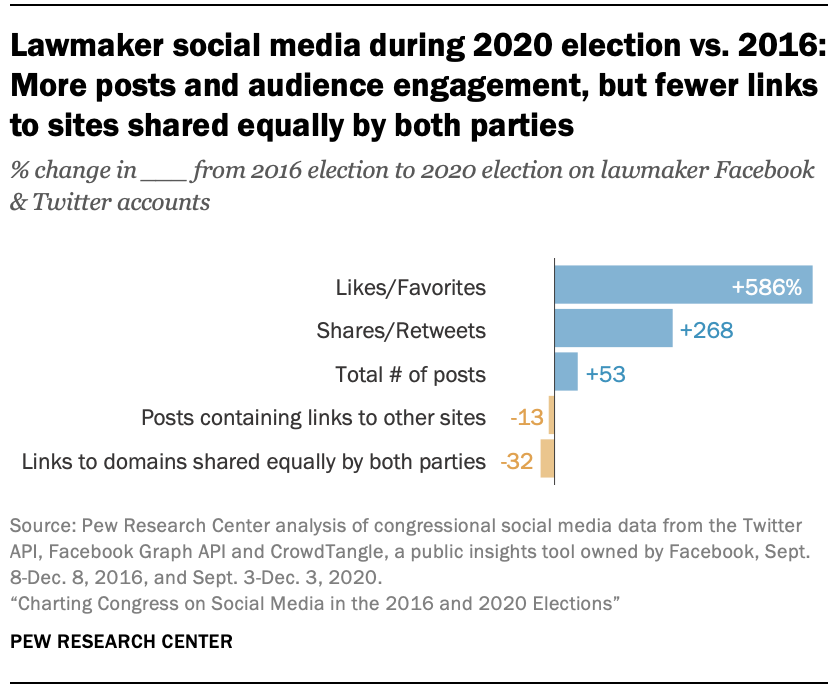 Lawmaker social media during 2020 election vs. 2016: More posts and audience engagement, but fewer links to sites shared equally by both parties
