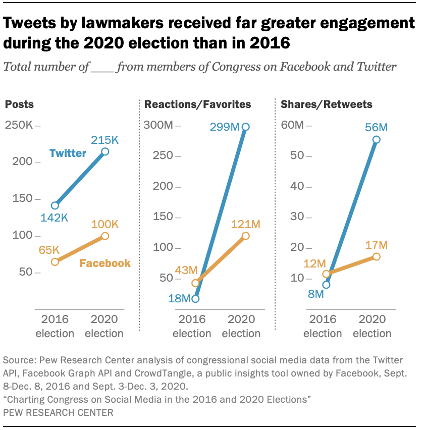 Tweets by lawmakers received far greater engagement during the 2020 election than in 2016