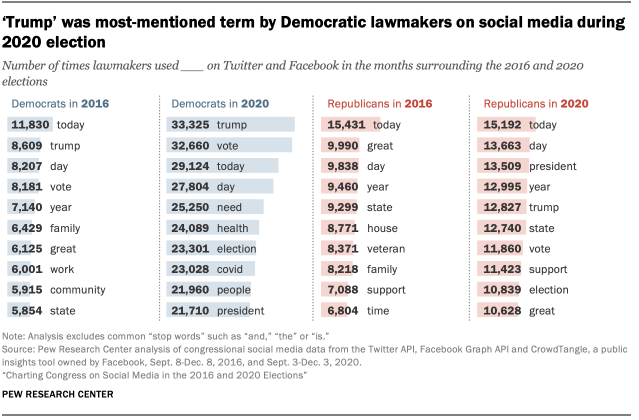 'Trump' was most-mentioned term by Democratic lawmakers on social media during 2020 election