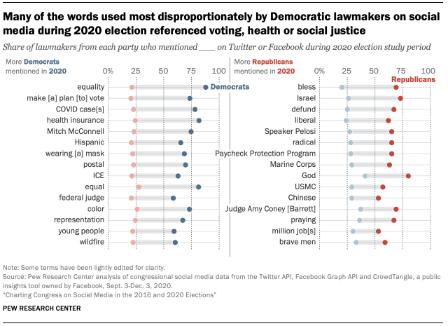 Many of the words used most disproportionately by Democratic lawmakers on social media during 2020 election referenced voting, health or social justice