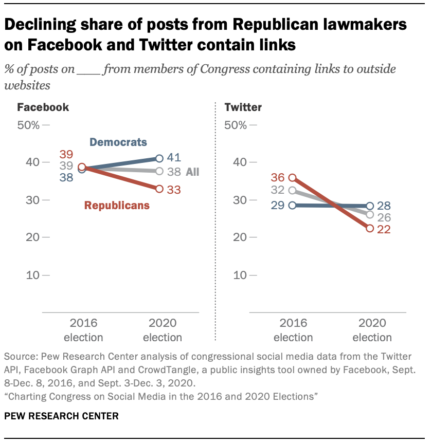 Declining share of posts from Republican lawmakers on Facebook and Twitter contain links