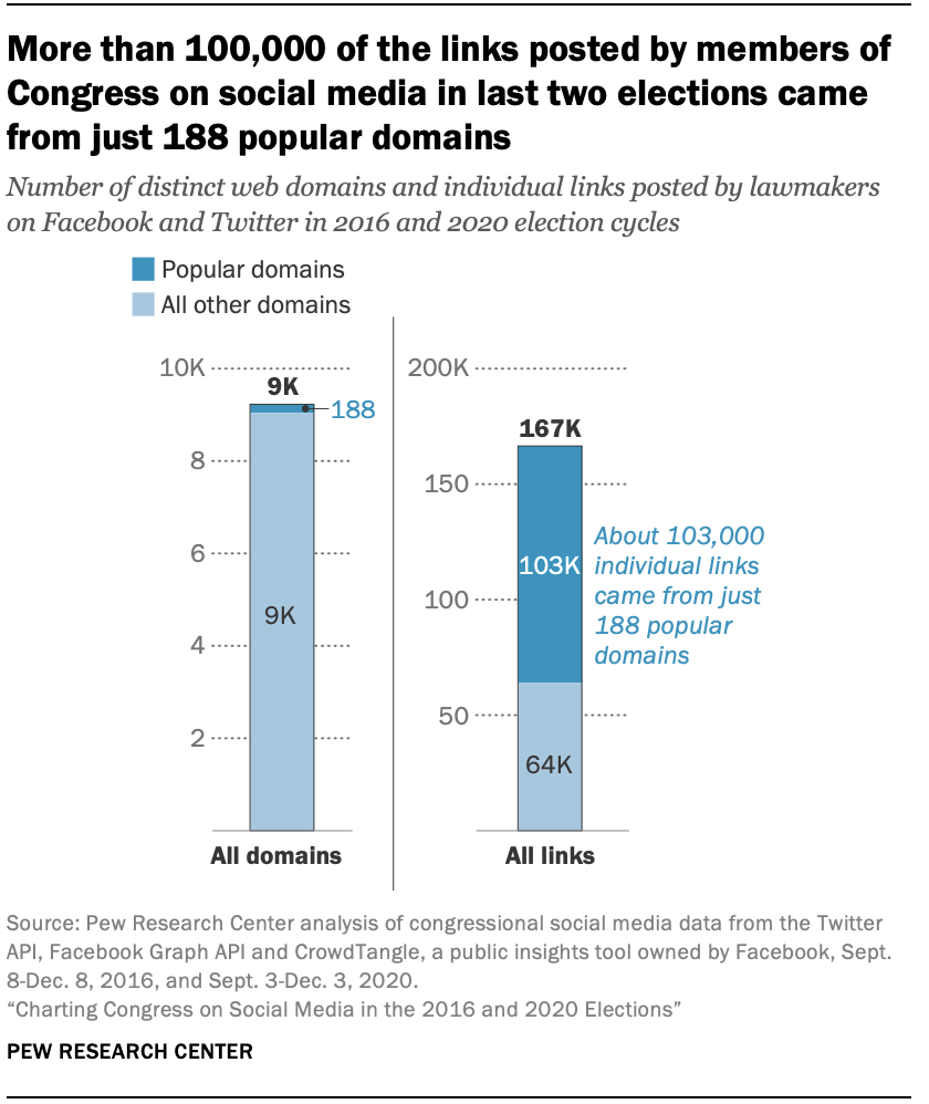 More than 100,000 of the links posted by members of Congress on social media in last two elections came from just 188 popular domains