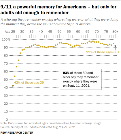 Chart shows 9/11 a powerful memory for Americans – but only for adults old enough to remember