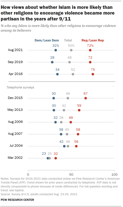 Chart shows Republicans increasingly say Islam is more likely than other religions to encourage violence