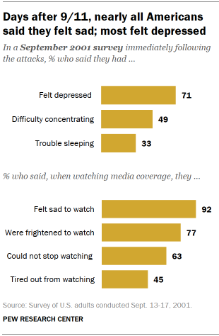 Chart shows days after 9/11, nearly all Americans said they felt sad; most felt depressed