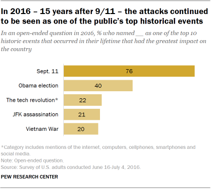 Chart shows in 2016 – 15 years after 9/11 – the attacks continued to be seen as one of the public's top historical events