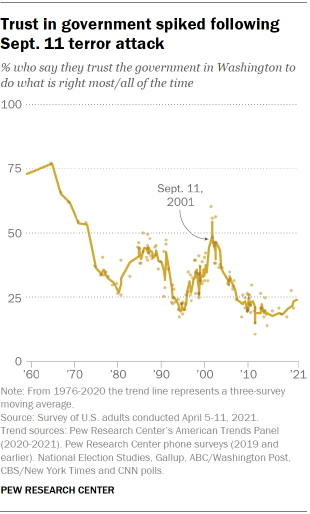 Chart shows trust in government spiked following Sept. 11 terror attack