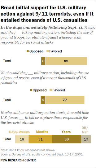 Chart shows broad initial support for U.S. military action against 9/11 terrorists, even if it entailed thousands of U.S. casualties
