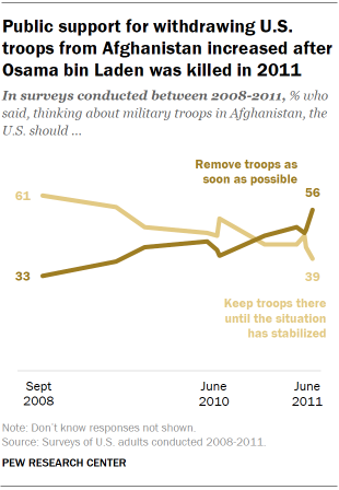 Chart shows public support for withdrawing U.S. troops from Afghanistan increased after Osama bin Laden was killed in 2011