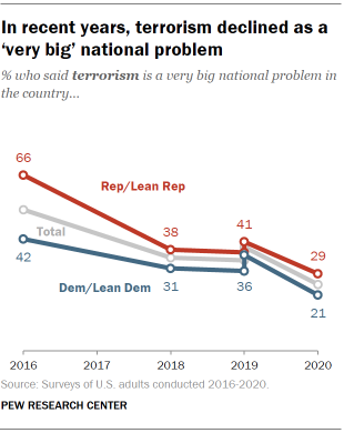 Chart shows in recent years, terrorism declined as a 'very big' national problem