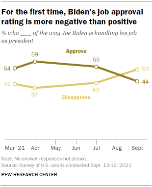 Chart shows for the first time, Biden's job approval rating is more negative than positive