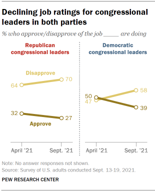 Chart shows declining job ratings for congressional leaders in both parties