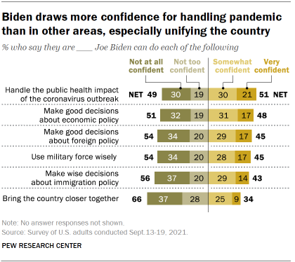 Chart shows Biden draws more confidence for handling pandemic than in other areas, especially unifying the country