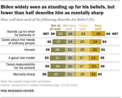 Chart shows Biden widely seen as standing up for his beliefs, but fewer than half describe him as mentally sharp