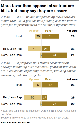 Chart shows more favor than oppose infrastructure bills, but many say they are unsure