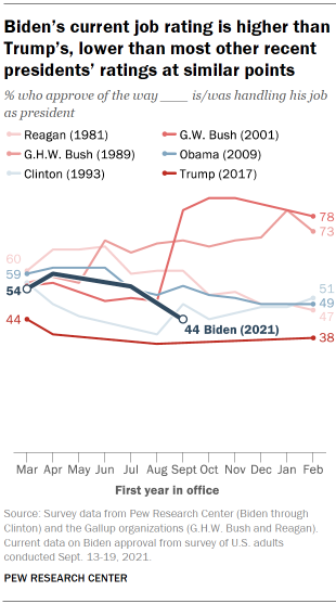 Chart shows Biden's current job rating is higher than Trump's, lower than most other recent presidents' ratings at similar points