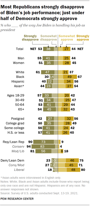 Chart shows most Republicans strongly disapprove of Biden's job performance; just under half of Democrats strongly approve