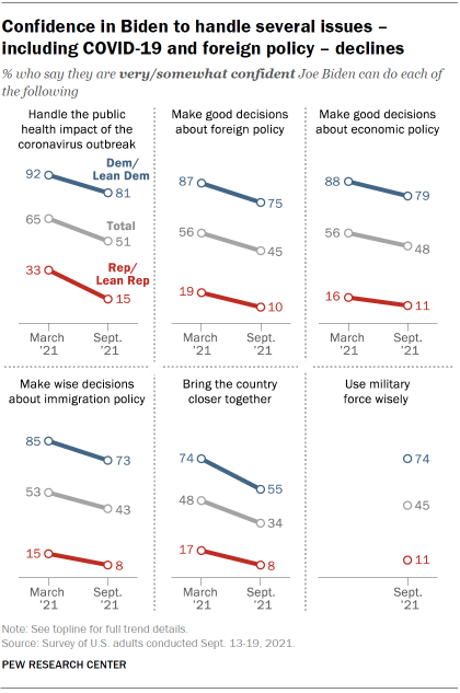 Chart shows confidence in Biden to handle several issues – including COVID-19 and foreign policy – declines