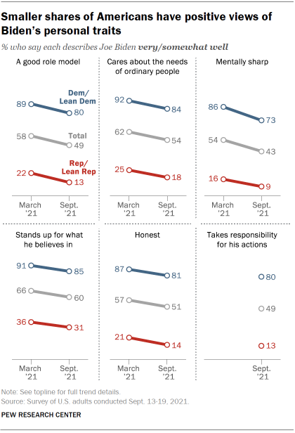 Chart shows smaller shares of Americans have positive views of Biden's personal traits