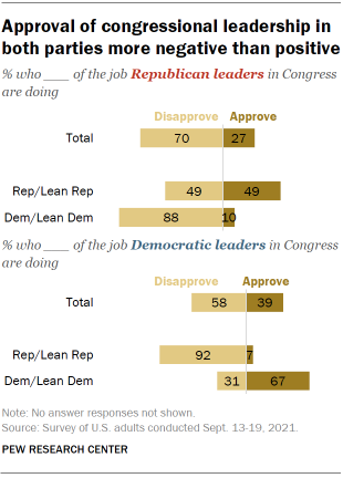 Chart shows approval of congressional leadership in both parties more negative than positive