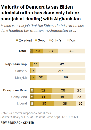 Chart shows majority of Democrats say Biden administration has done only fair or poor job of dealing with Afghanistan