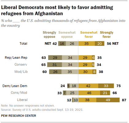 Chart shows liberal Democrats most likely to favor admitting refugees from Afghanistan