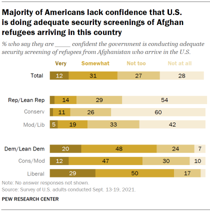 Chart shows majority of Americans lack confidence that U.S. is doing adequate security screenings of Afghan refugees arriving in this country