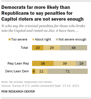 Chart shows Democrats far more likely than Republicans to say penalties for Capitol rioters are not severe enough