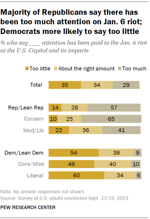 Chart shows majority of Republicans say there has been too much attention on Jan. 6 riot; Democrats more likely to say too little