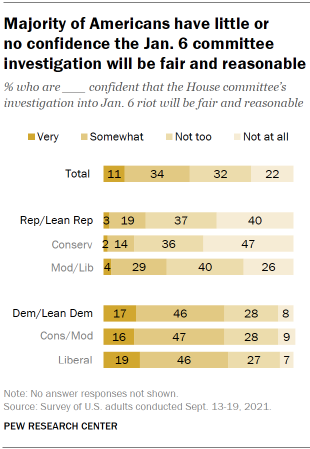 Chart shows majority of Americans have little or no confidence the Jan. 6 committee investigation will be fair and reasonable