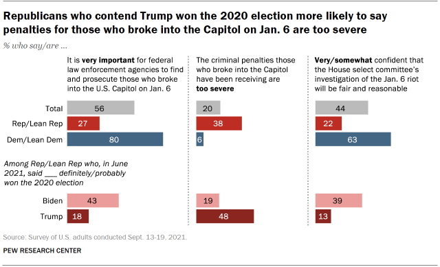 Chart shows Republicans who contend Trump won the 2020 election more likely to say penalties for those who broke into the Capitol on Jan. 6 are too severe
