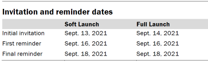 Table shows invitation and reminder dates