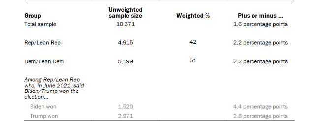 Table shows unweighted sample sizes and the error attributable to sampling