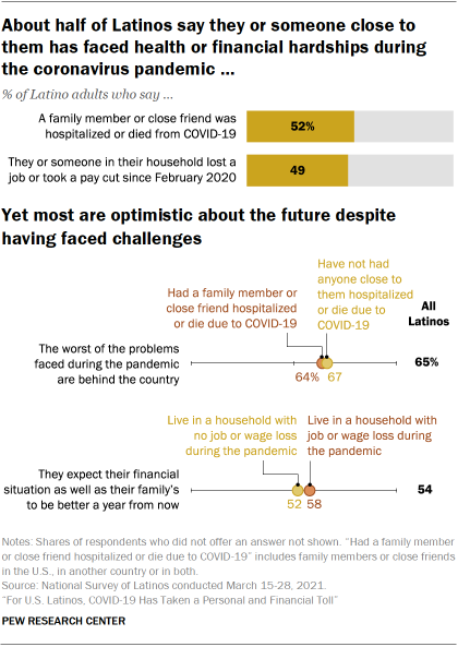 Chart showing about half of Latinos say they or someone close to them has faced health or financial hardships during the coronavirus pandemic. Yet most are optimistic about the future despite having faced challenges