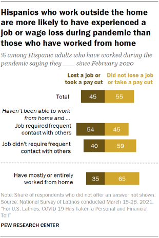Chart showing Hispanics who work outside the home are more likely to have experienced a job or wage loss during pandemic than those who have worked from home