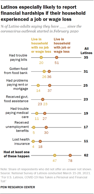 Chart showing Latinos especially likely to report financial hardships if their household experienced a job or wage loss