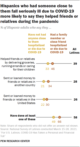 Chart showing Hispanics who had someone close to them fall seriously ill due to COVID-19 more likely to say they helped friends or relatives during the pandemic