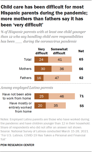 Chart showing child care has been difficult for most Hispanic parents during the pandemic; more mothers than fathers say it has been 'very difficult'