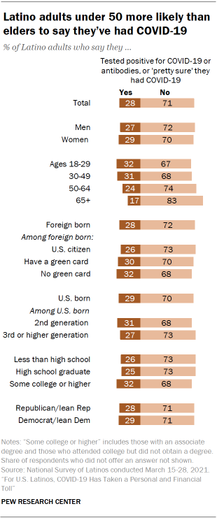 Chart showing Latino adults under 50 more likely than elders to say they've had COVID-19