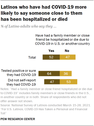 Chart showing Latinos who have had COVID-19 more likely to say someone close to them has been hospitalized or died