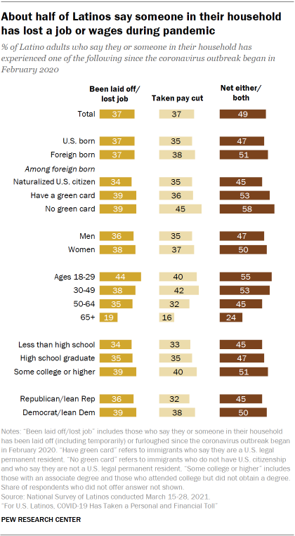 Chart showing about half of Latinos say someone in their household has lost a job or wages during pandemic
